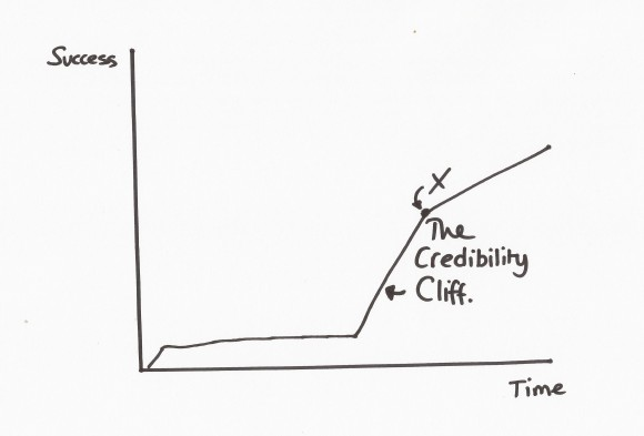 The Credibility Cliff